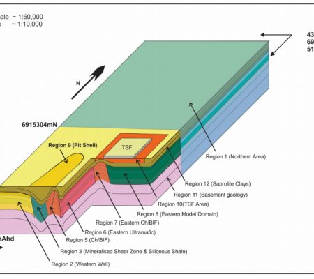 Groundwater Resource Modelling